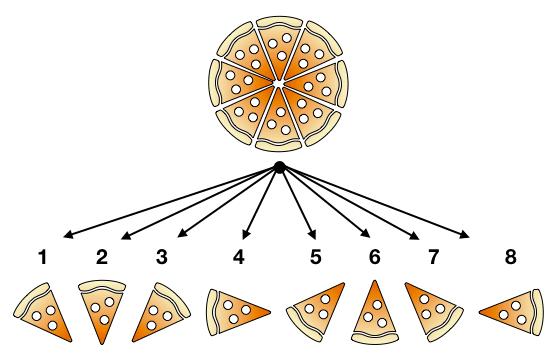 Formule van Laplace