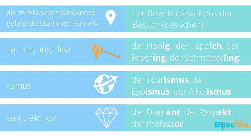 Duitse lidwoordhacks