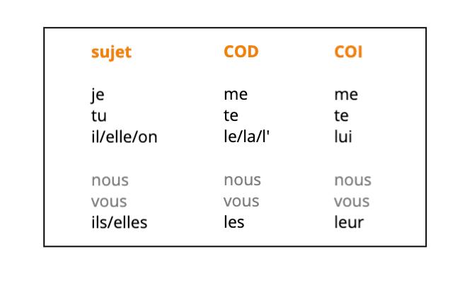 persoonlijke voornaamwoorden frans