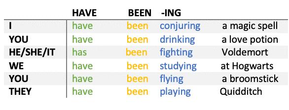Engelse werkwoordtijden