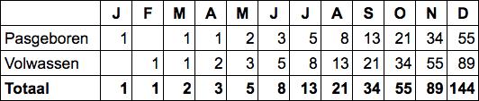 tabel fibonacci