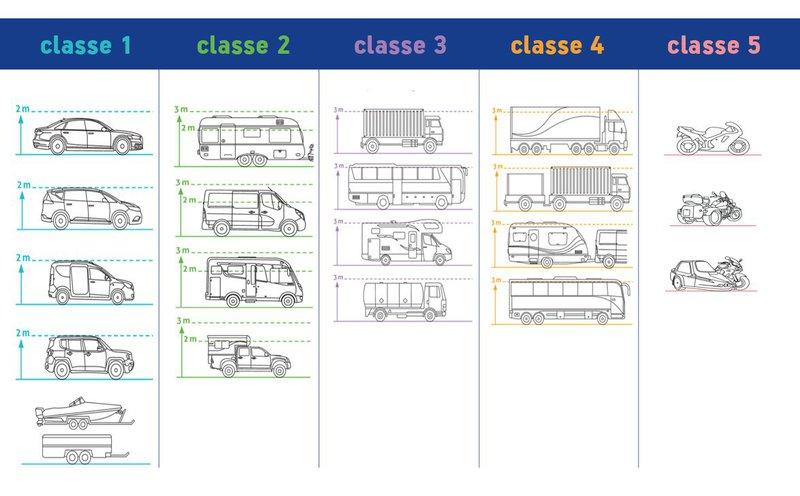 péages France classification des véhicules