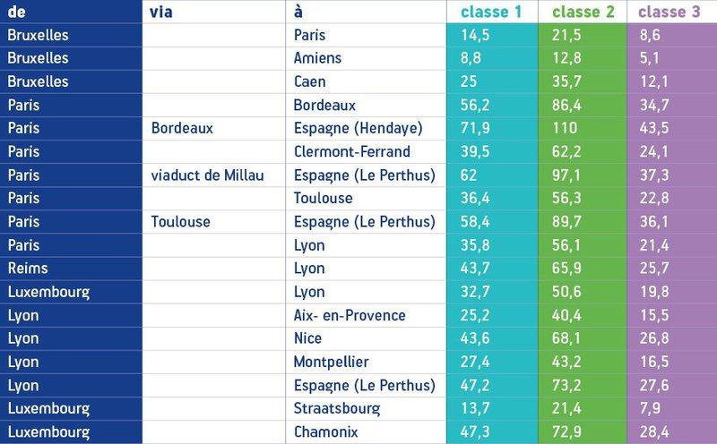 tarifs des péages en France