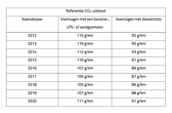 referentie-uitstoot 2021