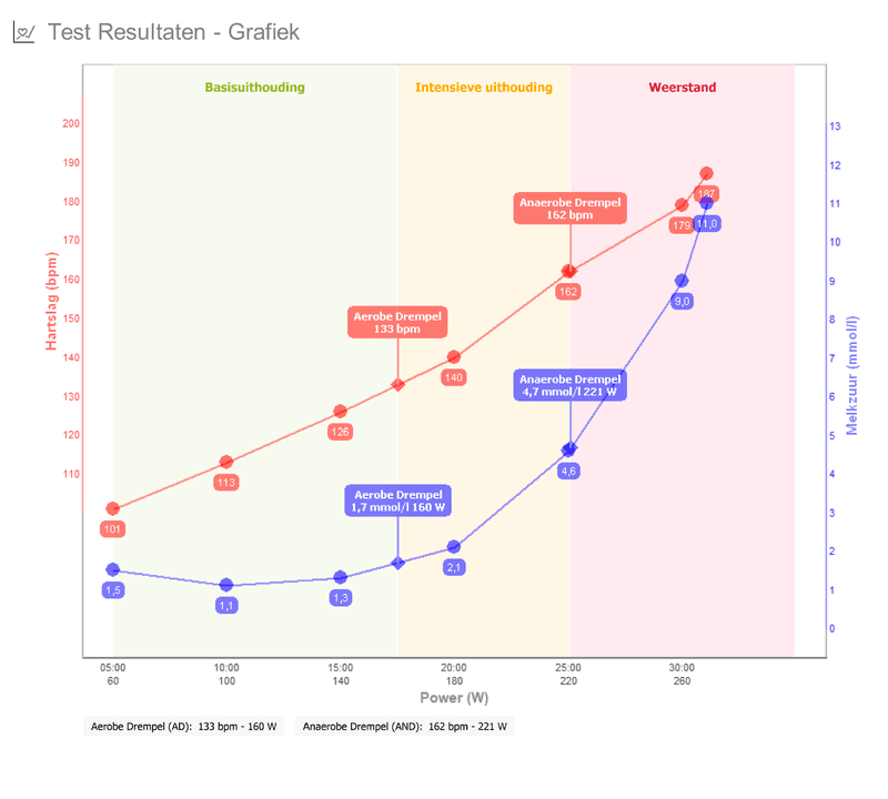 Exemple de graphique d'un test d'effort